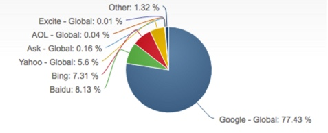 Google is dominating the Global Search market. This number will be over 80% by the end of 2017!